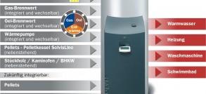 Energiemanager-SolvisMax
